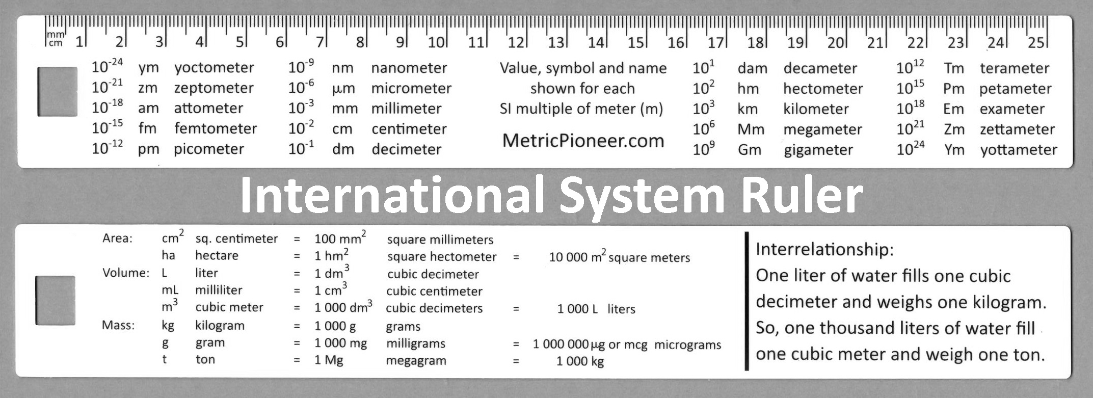 Metre squared symbol gallery symbol and sign ideas international system ruler metric pioneer si ruler buycottarizona biocorpaavc