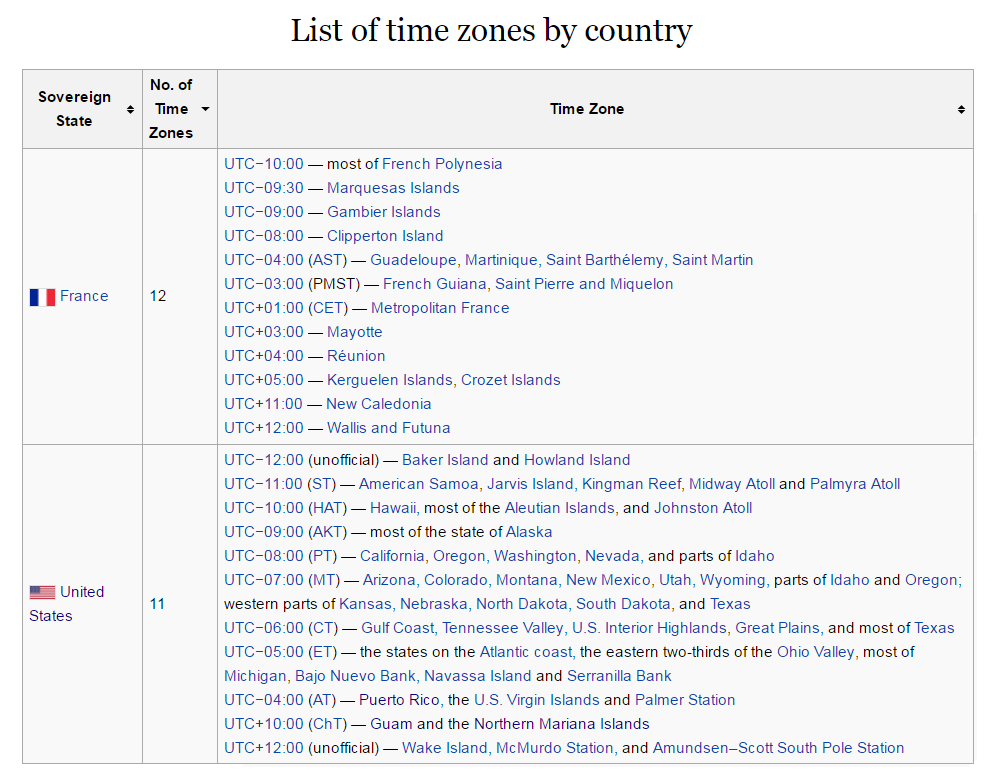 List of Time Zones by Country