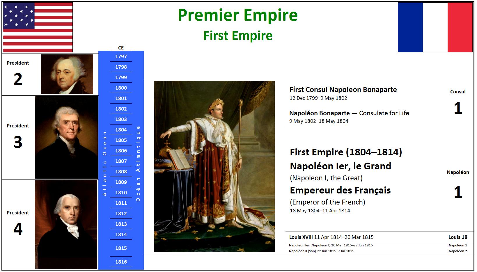 1799 Premier Empire
