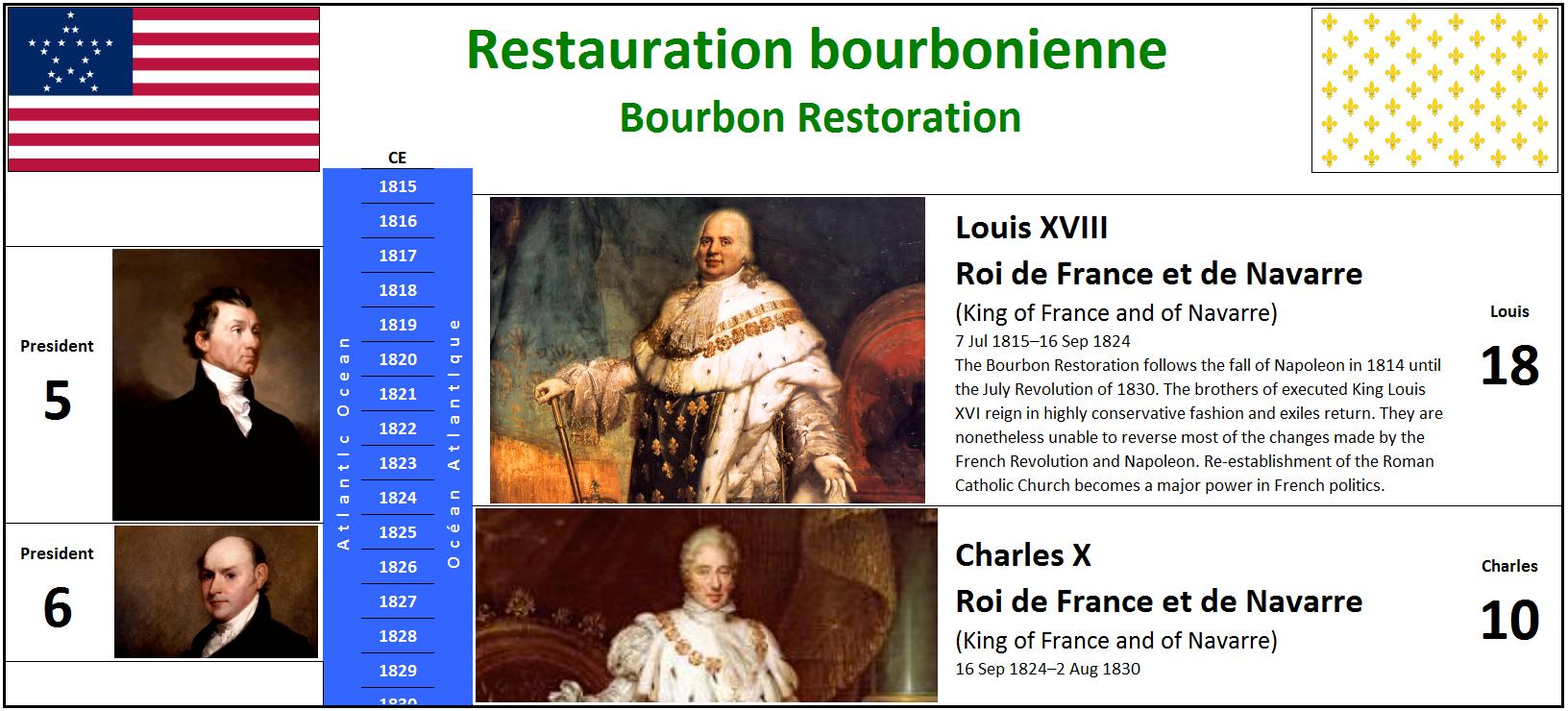 1815 Restauration bourbonienne