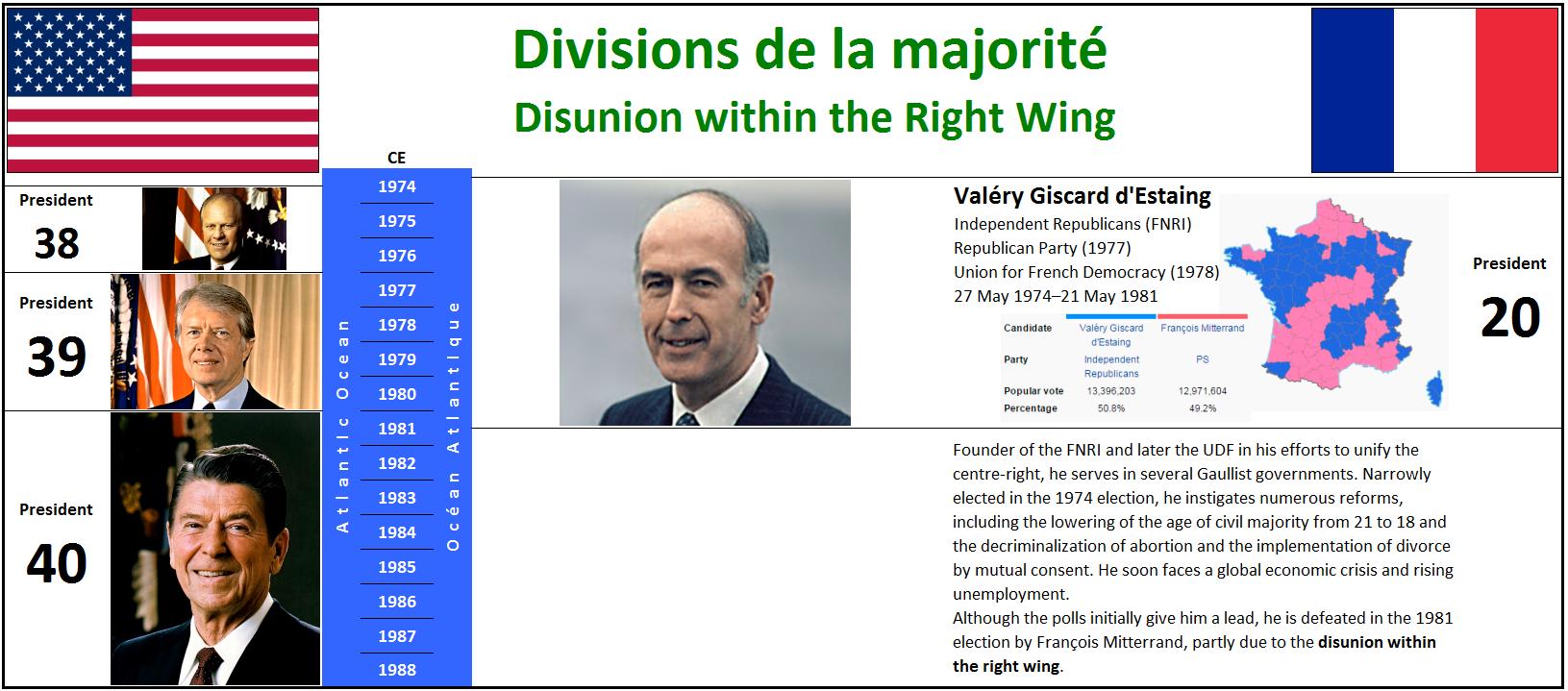 1974 Divisions de la majorité
