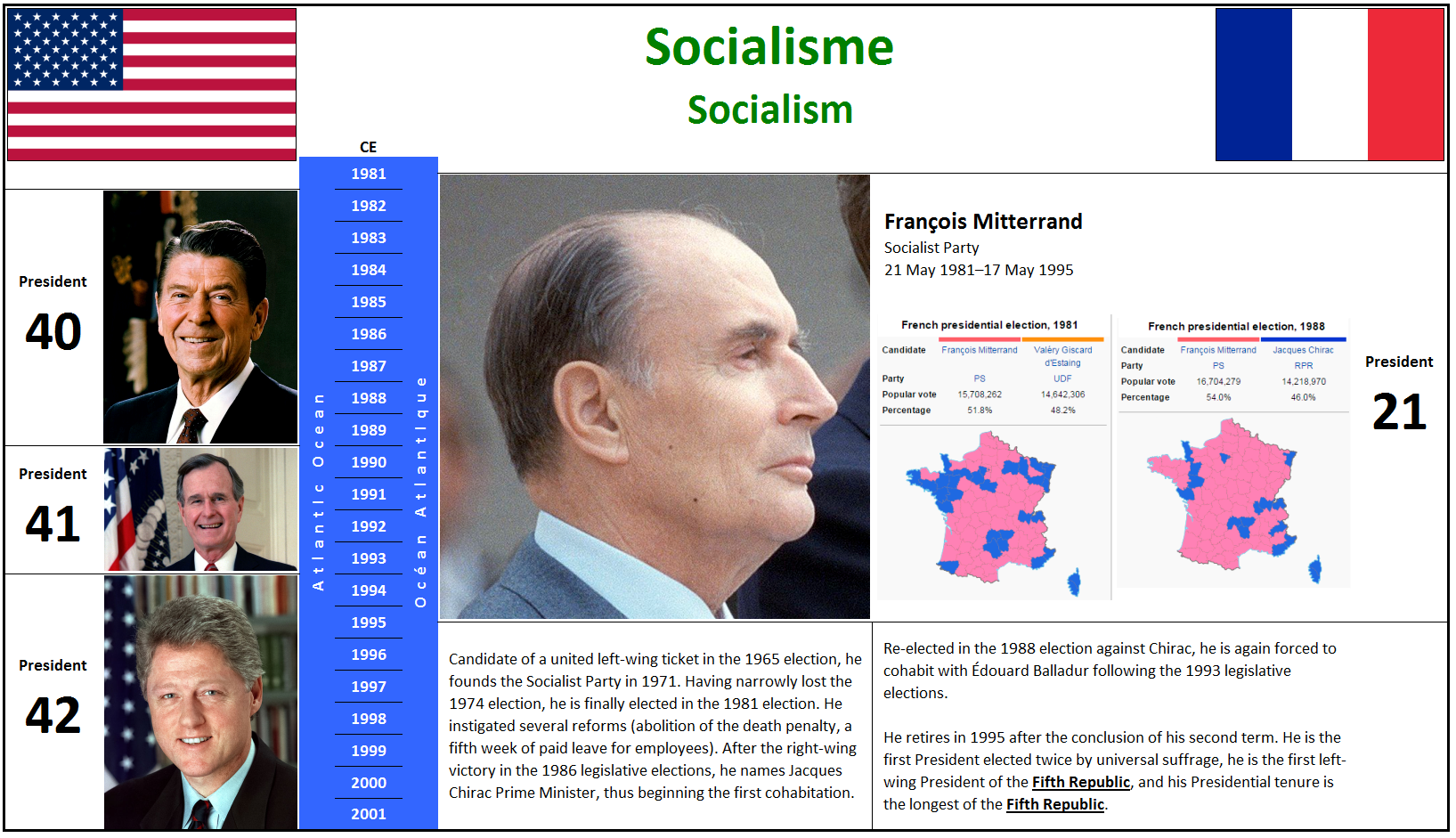 1981 Socialisme