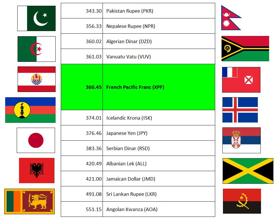 Kyrgyzstani Som Exchange Rate Pakistan Rupee