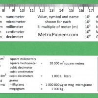 25 cm International System Ruler shows all SI prefixes to the meter on one side and on the other side shows Area Volume and Mass interrelationships.