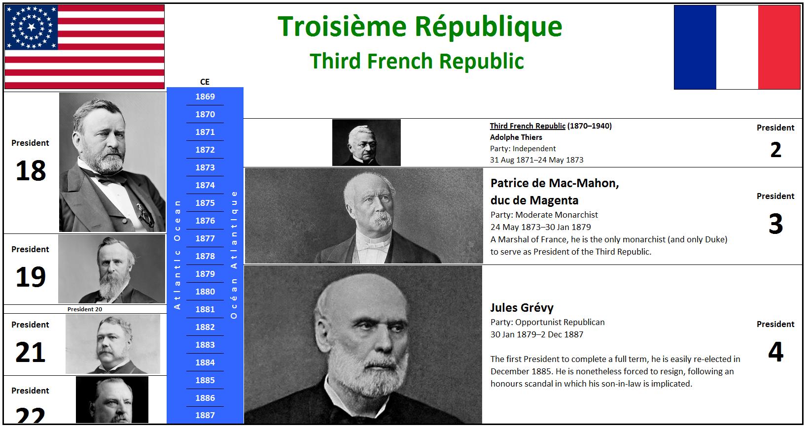 1870 Troisième République