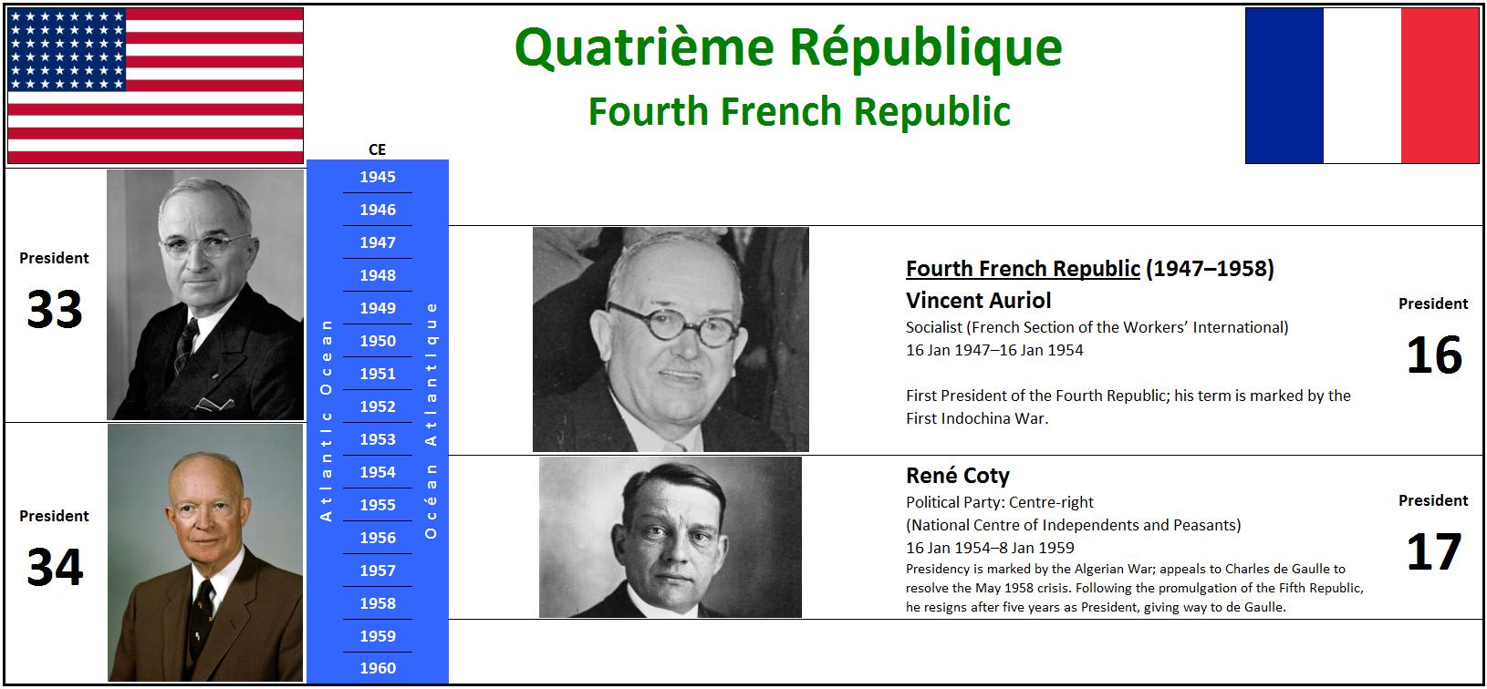 1947 Quatrième République