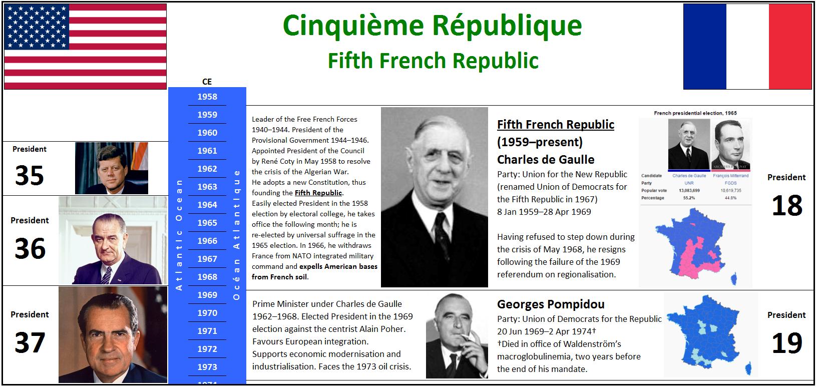 1959 Cinquième République