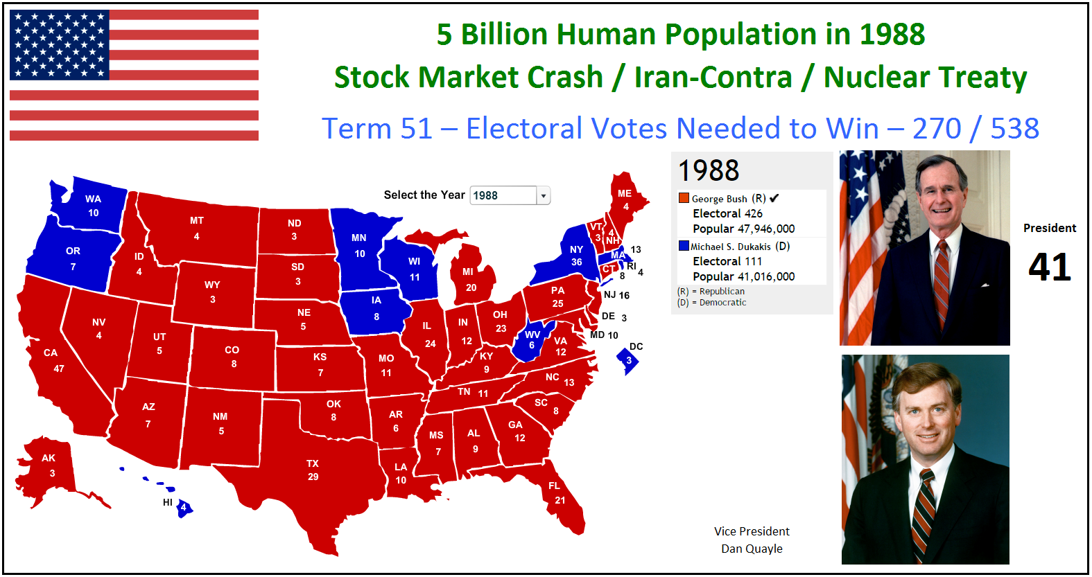 Metric Pioneer United States Election Results
