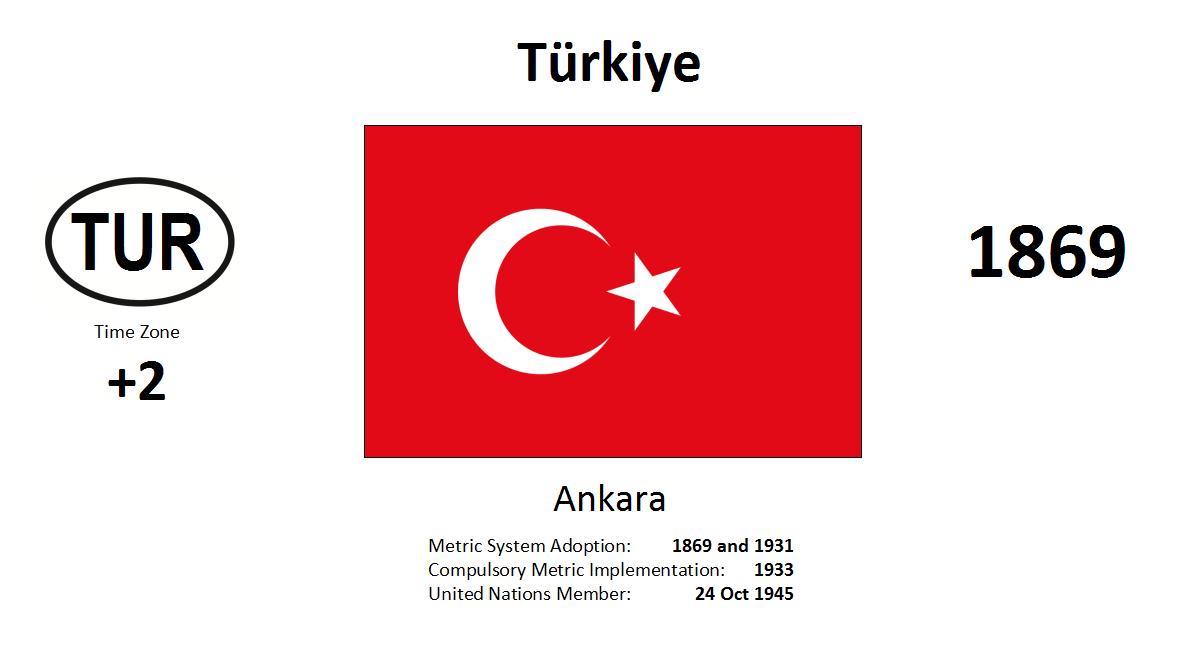127 TUR Turkey