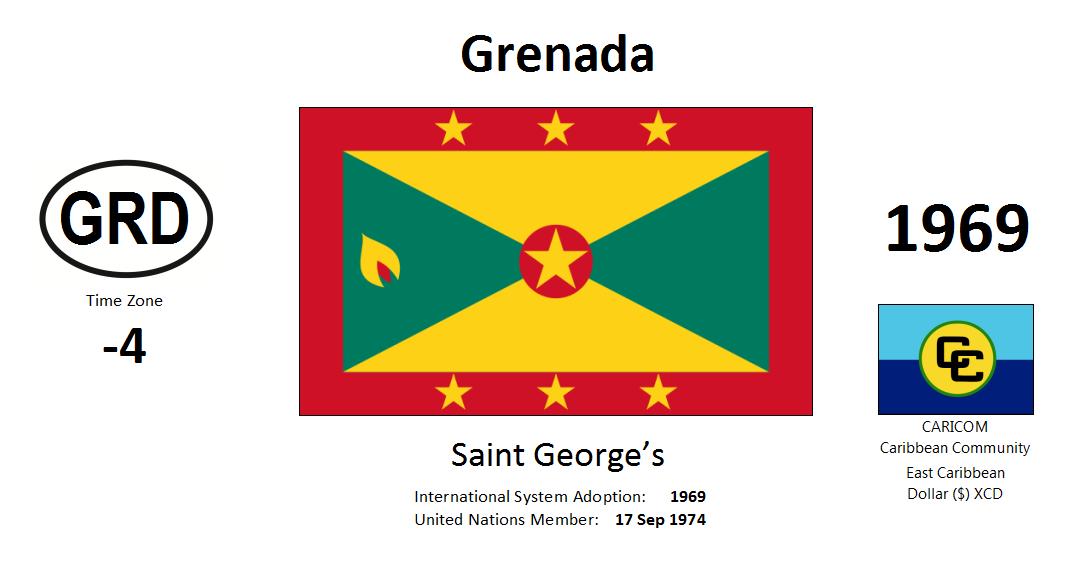 220 GRD Grenada