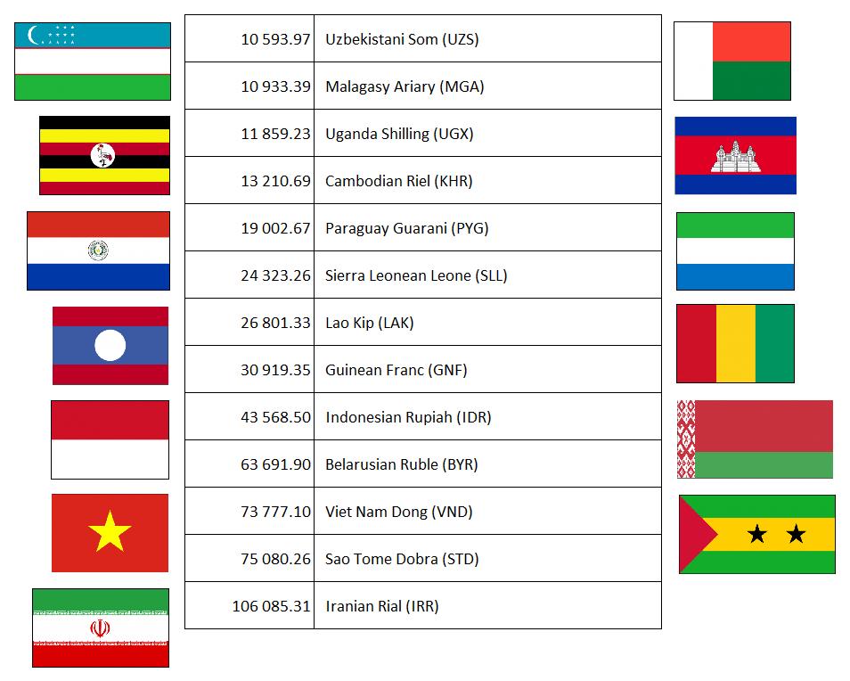 4 432 56 Myanmar Kyat Mmk 951 65 Lebanese Pound Lbp 5 467 93 Burundian Franc Bif