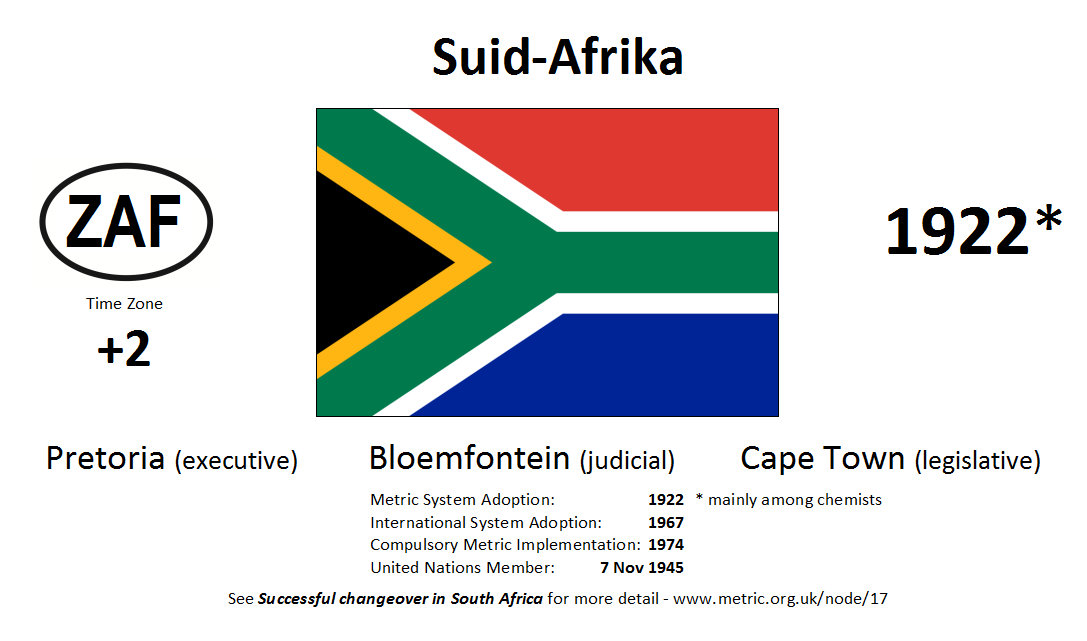 Flag 146 ZAF South Africa