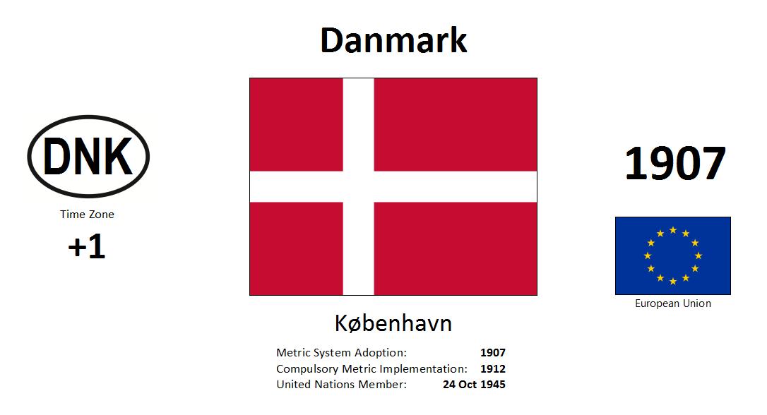 Flag 205 DNK Denmark