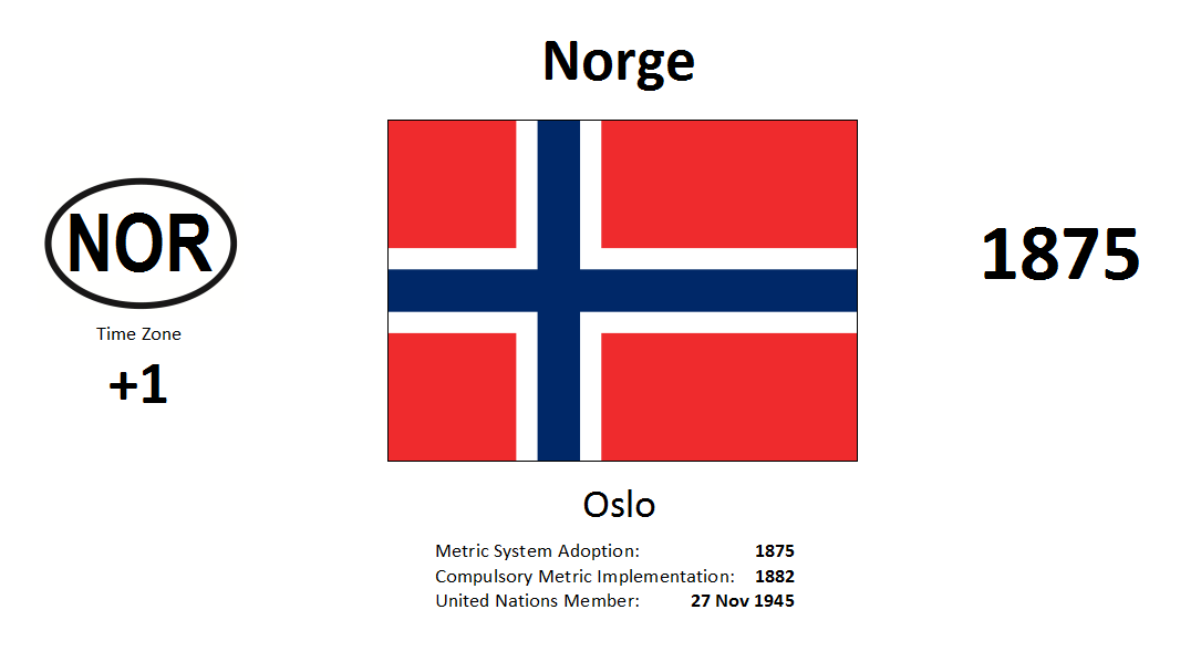 Flag 208 NOR Norway