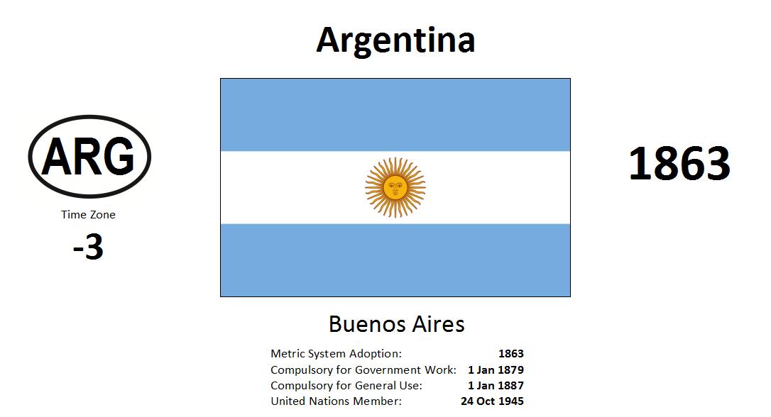 Flag 68 ARG Argentina