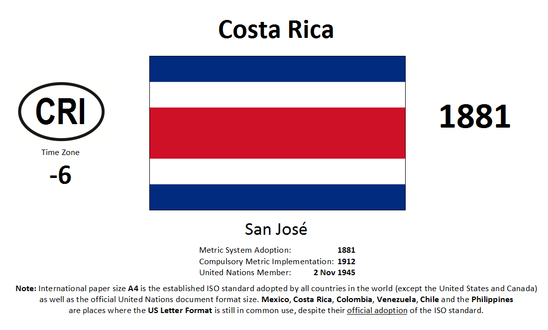 Flag 96 CRI Costa Rica